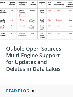 Qubole Open-Sources Multi-Engine Support for Updates and Deletes in Data Lakes