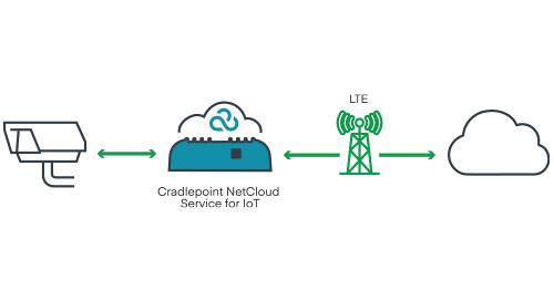 Cloud-Managed LTE for Remote Video Surveillance