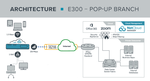 E300 Pop-Up Branch Reference Architecture