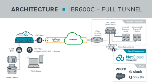 IBR600C Work from Anywhere Reference Architecture
