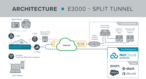 E3000 Work from Anywhere Reference Architecture