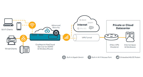 Secure Cloud Controlled Network to Enable Work From Home