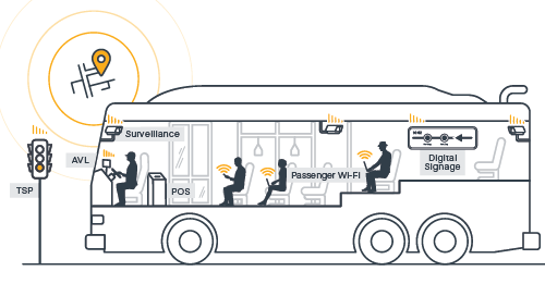 Using In-Vehicle Networks to Securely Connect Modern Public Transit Technologies – APAC