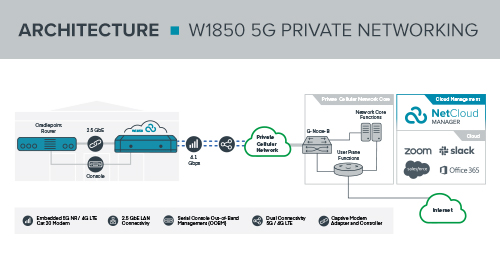 W1850 5G Private Network Reference Architecture