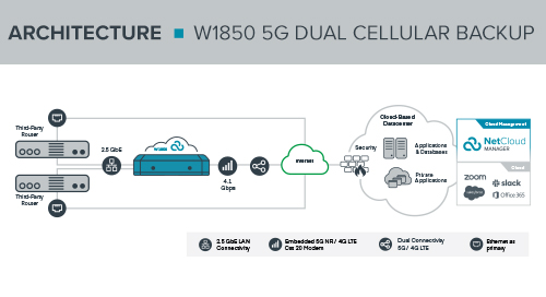 W1850 Dual Cellular Backup with Direct Internet Access Reference Architecture