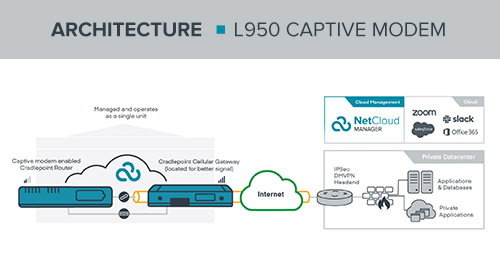 L950 Captive Modem Reference Architecture