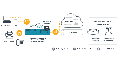 Secure Cloud-Controlled Network to Enable Work from Home - German