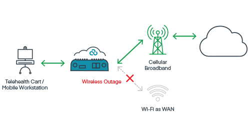 Optimizing Wi-Fi as WAN and LTE for Mobile Stations in Healthcare Facilities