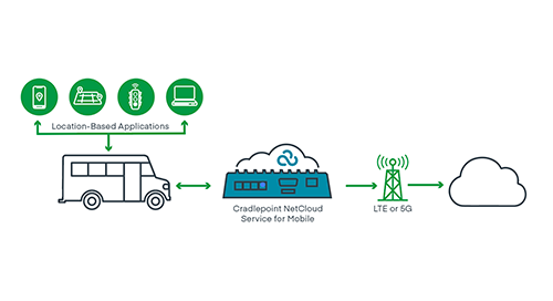 Cellular Connectivity for Location-Based Applications in Vehicles