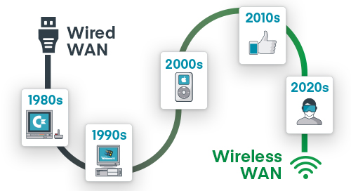 History of Wired and Wireless WAN for Enterprise Networking