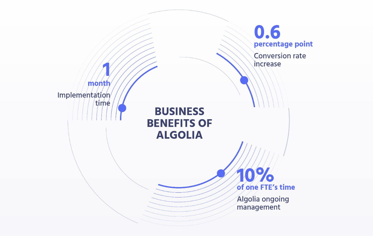 Image for The Total Economic Impact of Algolia