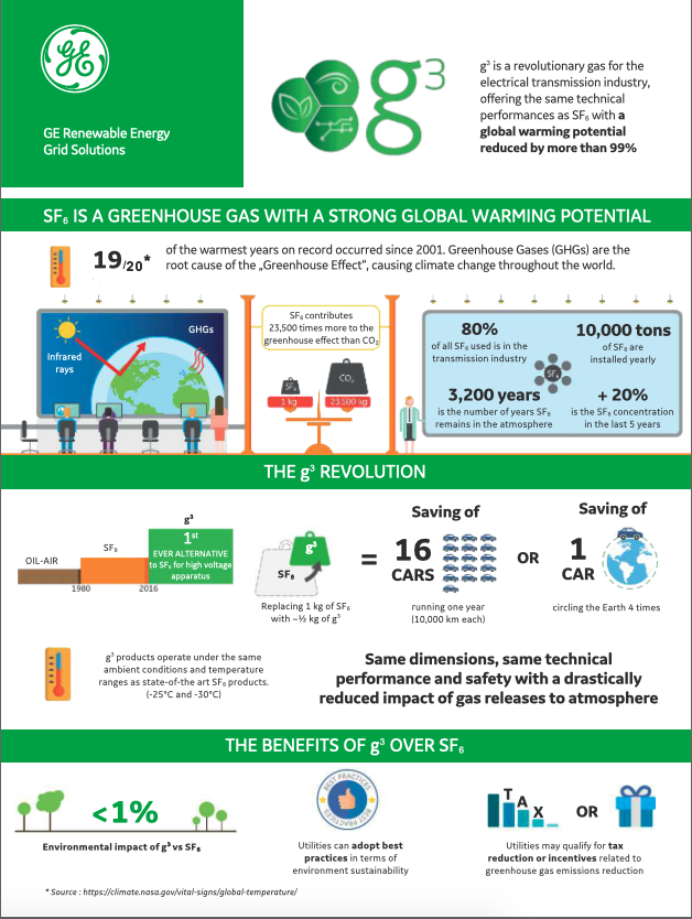 SF₆-free g³ Infographic