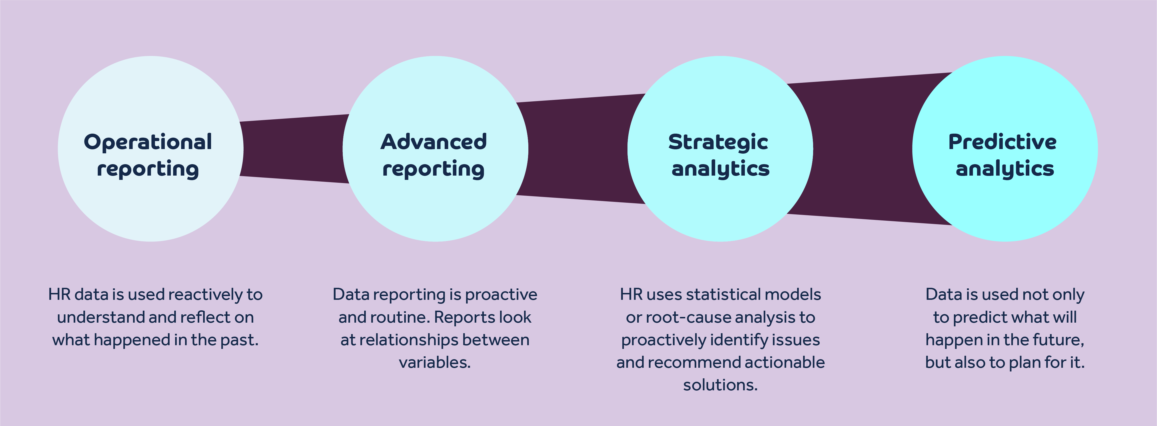 Operational reporting, Advanced reporting, Strategic analytics, Predictive analytics