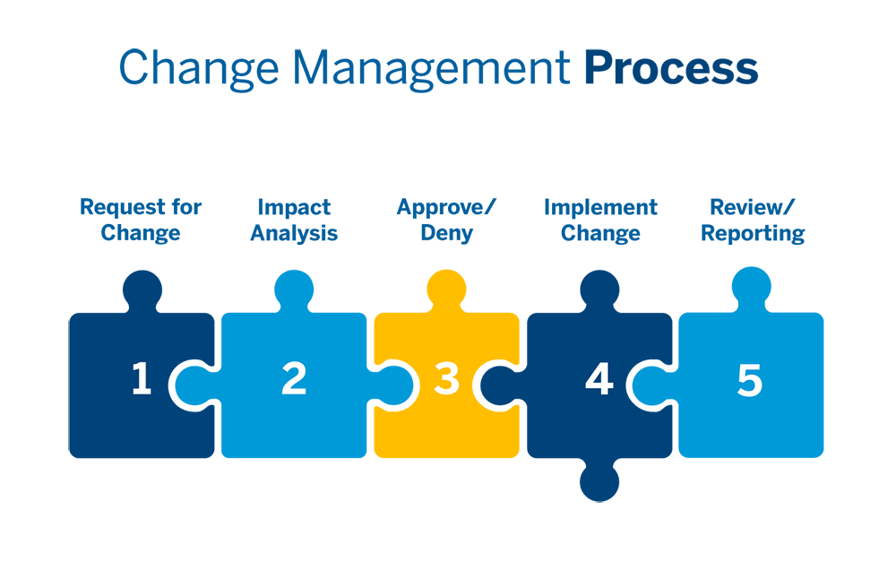 the-5-steps-in-the-change-management-process