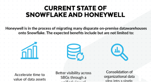 Current State of Snowflake and Honeywell