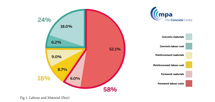 Pie chart showing Labour and Material. Formwork makes up approx 50% - 60% of the total volume of cost on a project