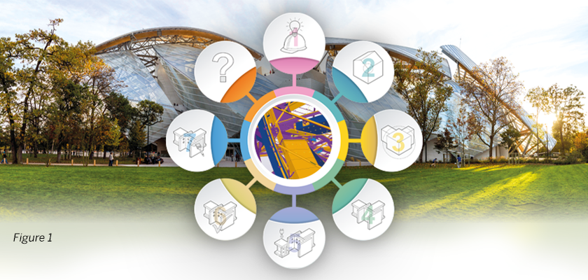 Louis Vuitton Foundation, museum constructed from steel and glass with infographic depicting 8 stages of BIM