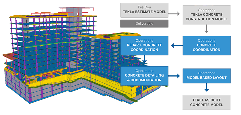 3D model of concrete building next to flowchart showing concrete workflow