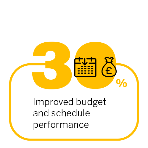 30% improved budget and schedule performance