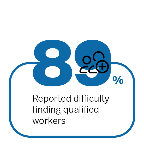 89% reported difficulty finding qualified workers