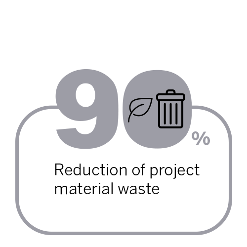 90% reduction of project material waste