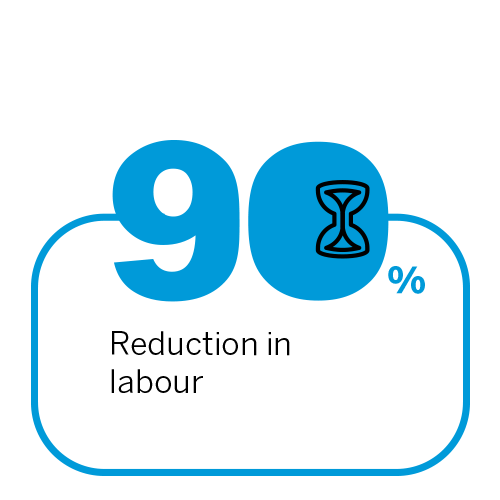 90% reduction in labour