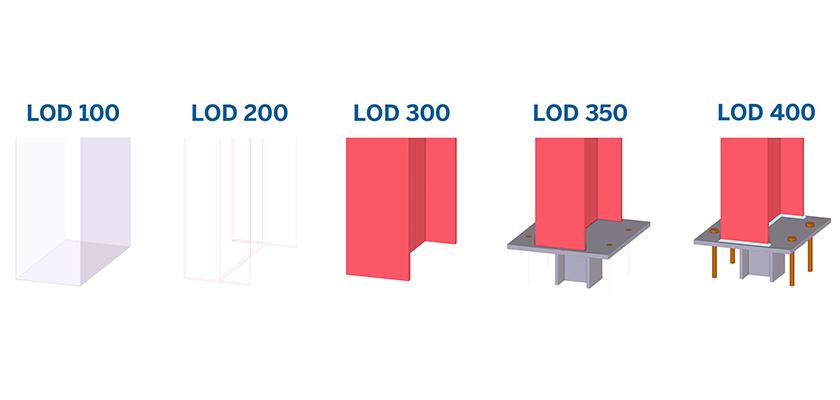 Stahlstütze in Tekla Structures: Erstellen Sie ausführungsreife Modelle mit einer Detailtiefe von LOD 400 und darüber hinaus.