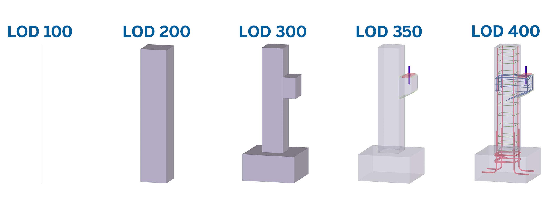 LOD schafft Vertrauen. Je zuverlässiger die im 3D-Modell verfügbaren Informationen sind, umso mehr werden Beteiligte diese Daten nutzen.