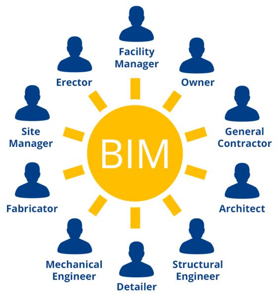 Durch Open BIM können alle Projektbeteiligten mit den für Sie besten Lösungen arbeiten und gemeinsam optimale Ergebnisse erzielen.