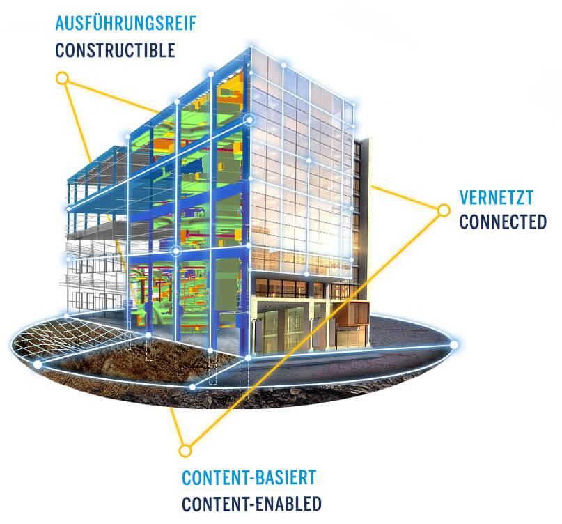 Erfolgreiche BIM-Projekte, ihre Workflows und Lösungen sind vernetzt, content-basiert und ausführungsreif.