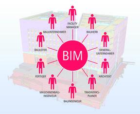 Das detailgetreue Gebäudemodell wird über den gesamten Planungsprozess von allen Projektbeteiligten mit Informationen angereichert.