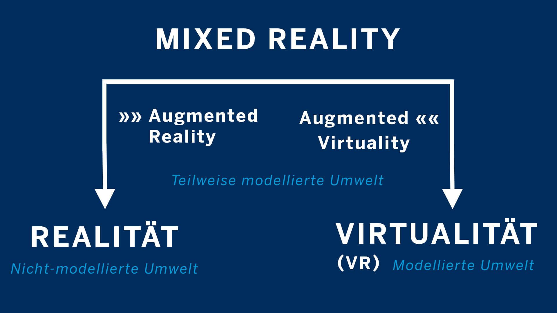 Realitäts-Virtualitäts-Kontinuum nach Paul Milgram