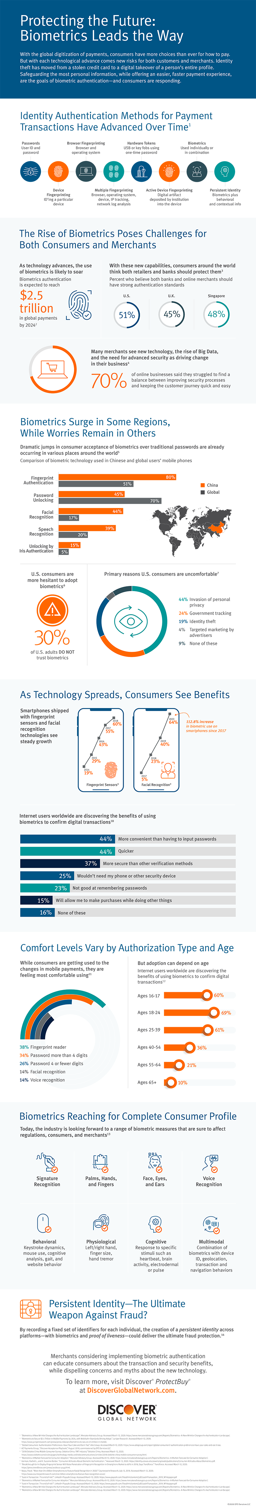 Biometrics protecting the future of payments infographic