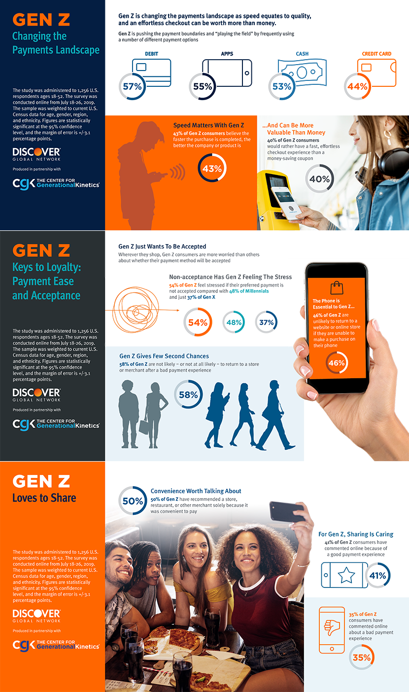Gen-Z changing payments infographic