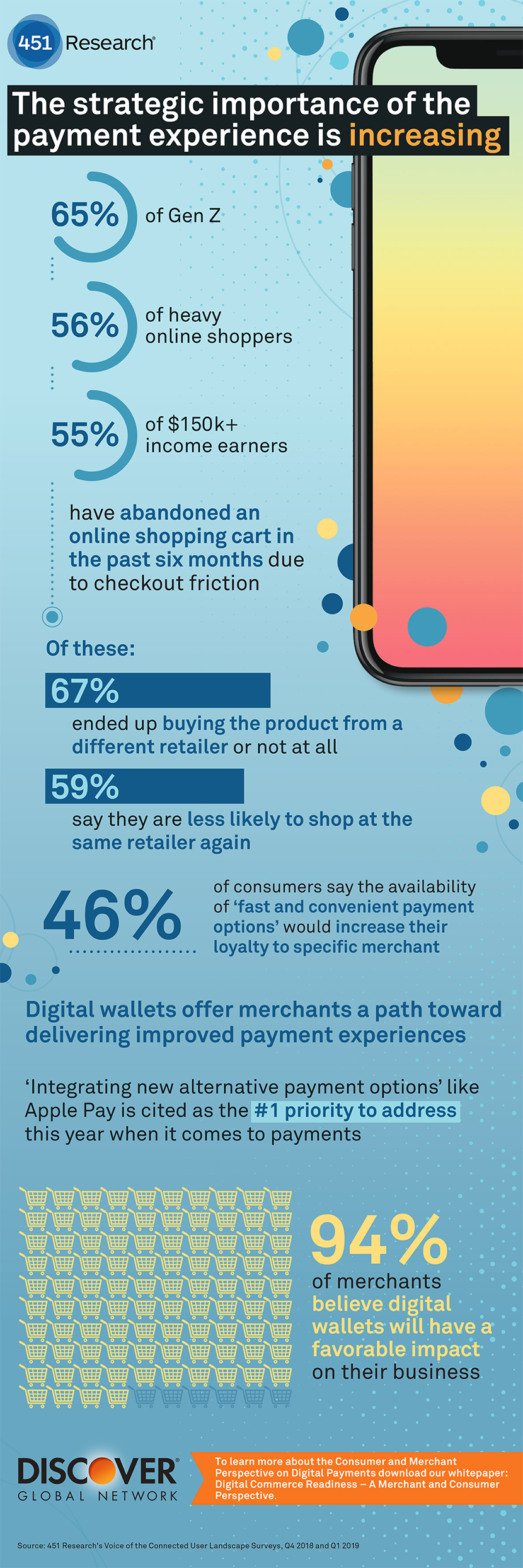 The Strategic Importance of the Payment Experience Infographic