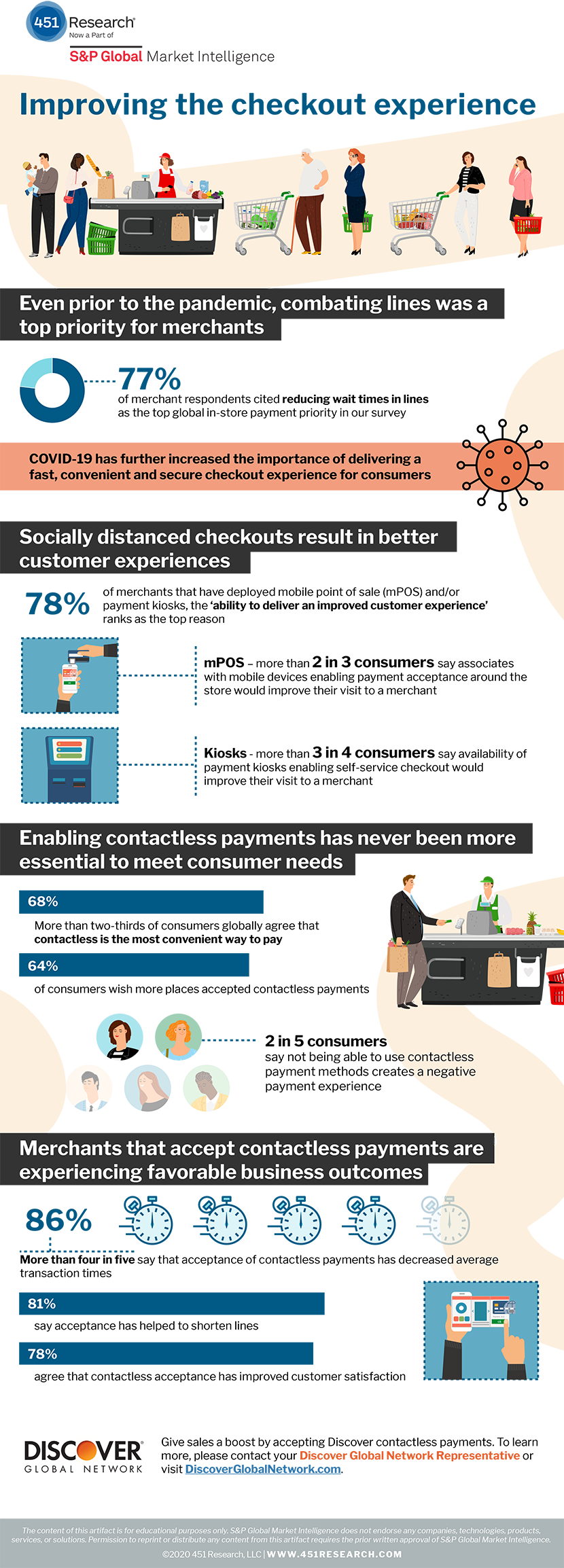 Improve the checkout experience infographic