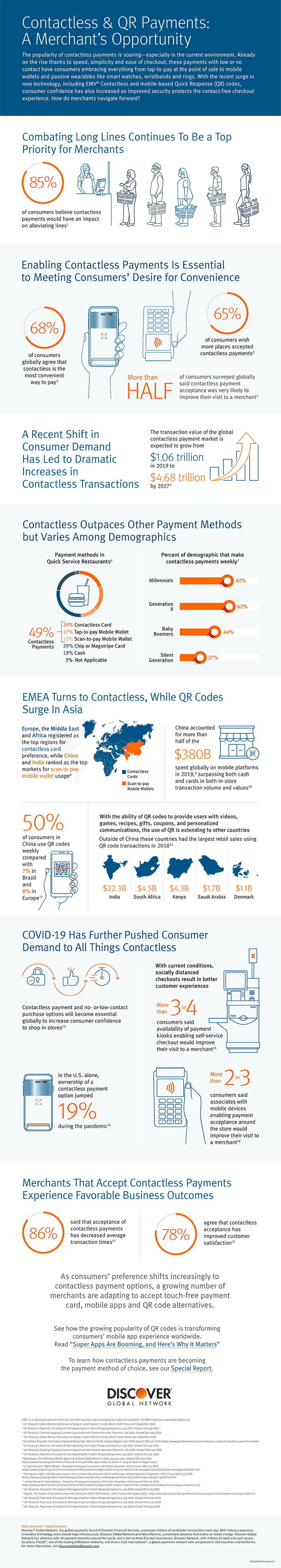 Contactless and QR Payments Opportunity Infographic