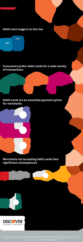 Debit infographic