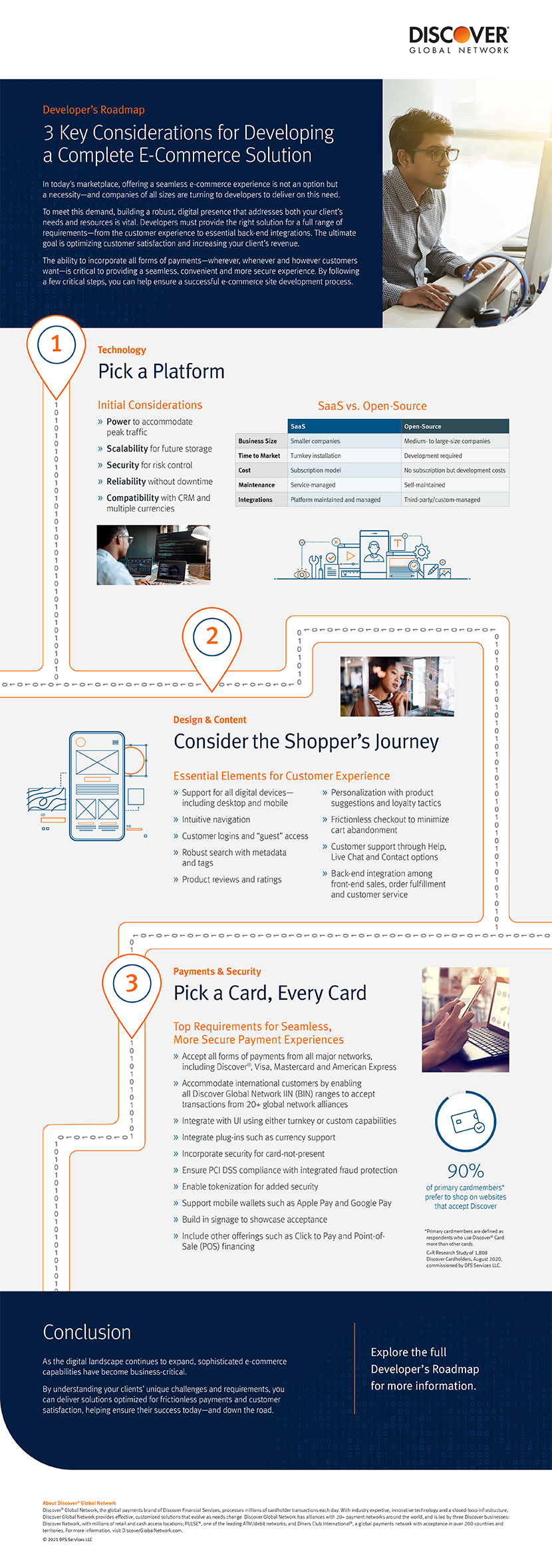 Key considerations for developing e-commerce solution