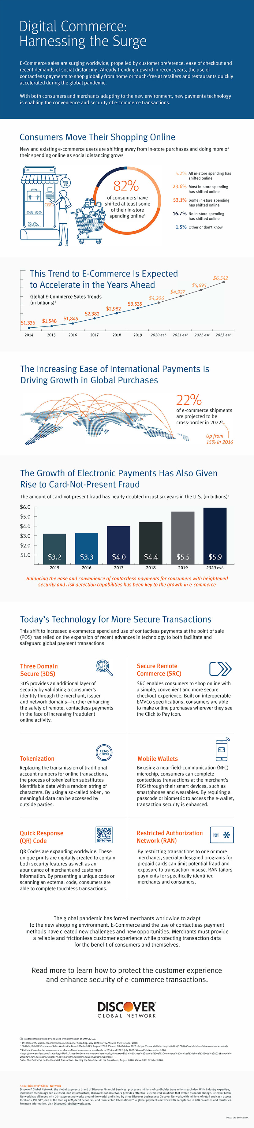 e-commerce payment trends infographic