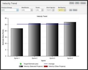velocity trend