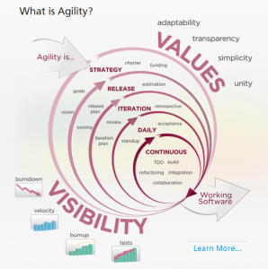 The agile phases of planning and tracking project work.