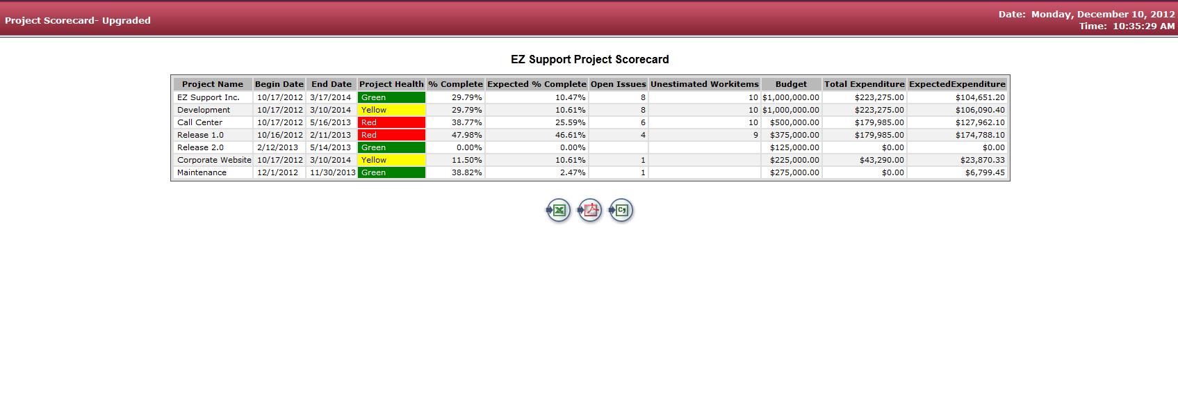 VersionOne Project Scorecard Report