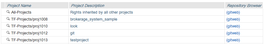 Gerrit parent projects corresponding to TeamForge projects