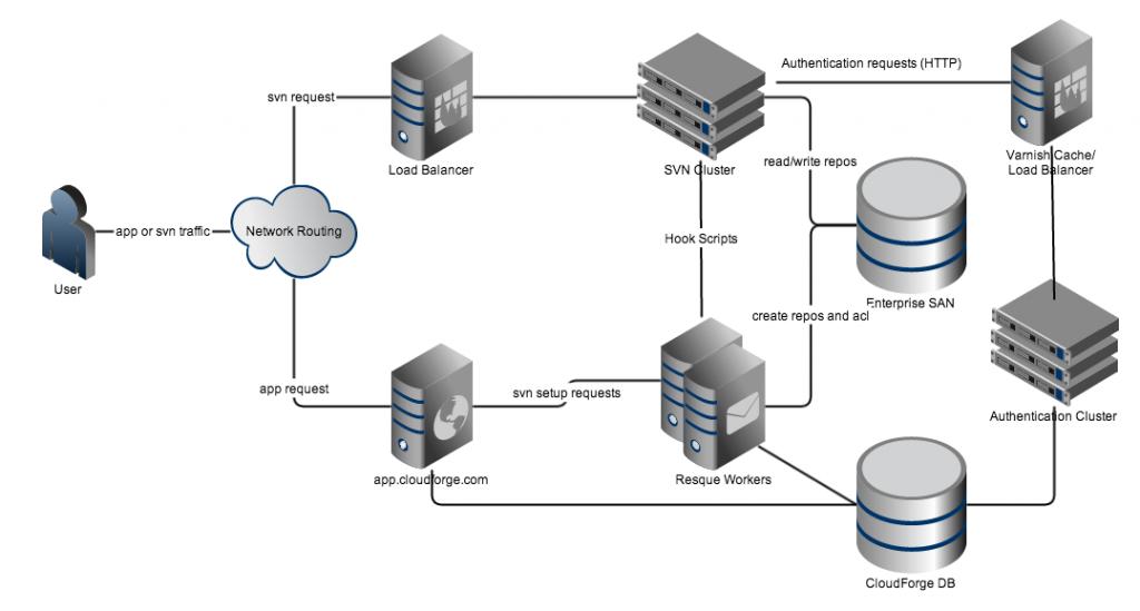 CloudForge Subversion Architecture