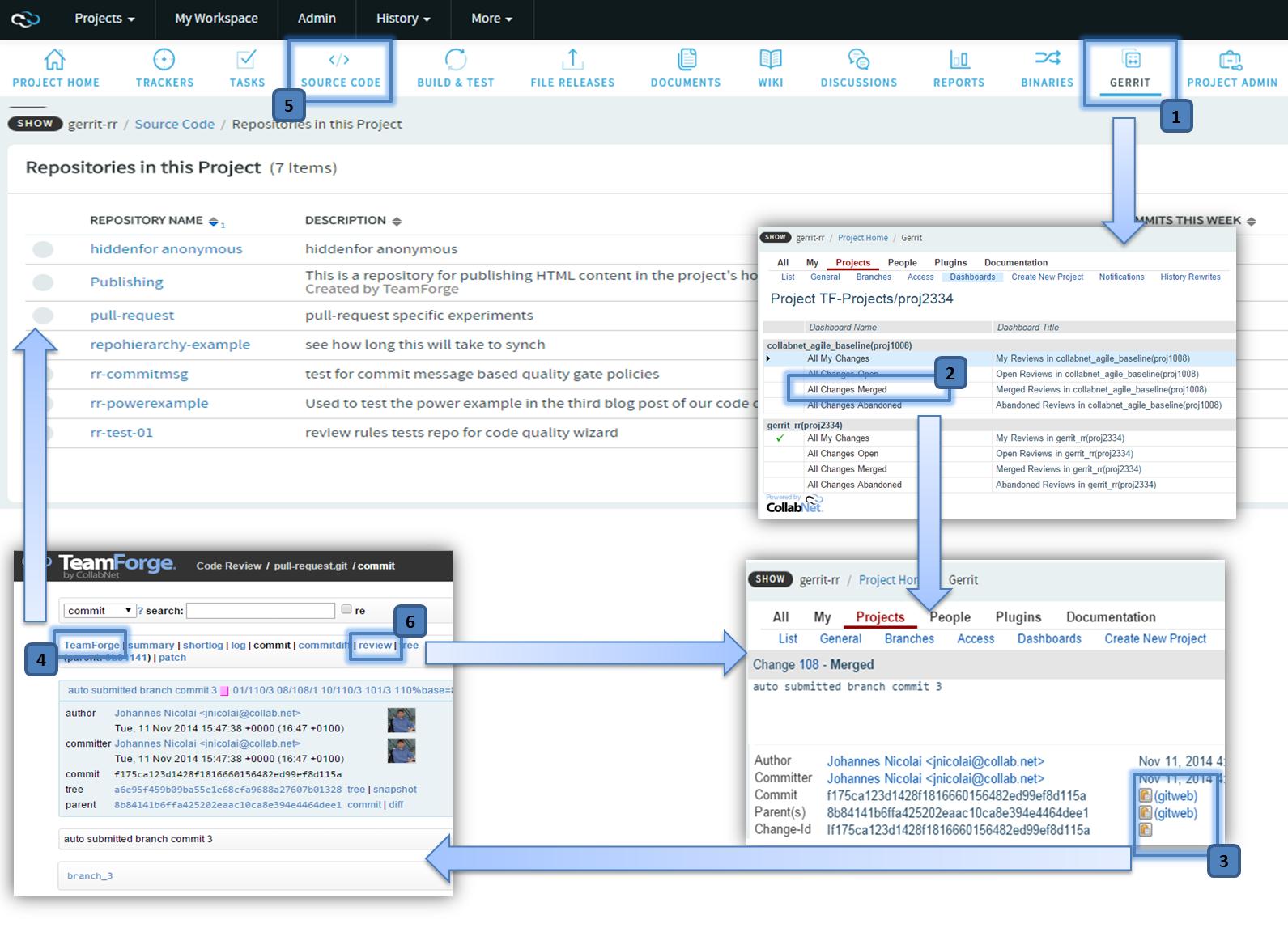 Navigation Flow between TeamForge work bench, Gerrit and GitWeb