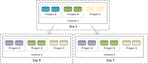 Git Replication Architecture