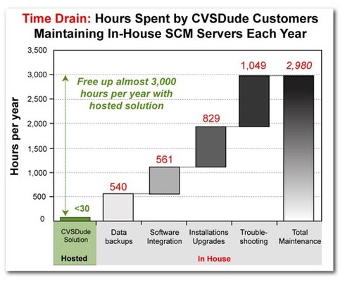 Time Saved with SAAS Subversion Hosting