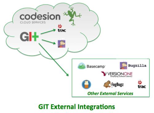 GIT External Integrations