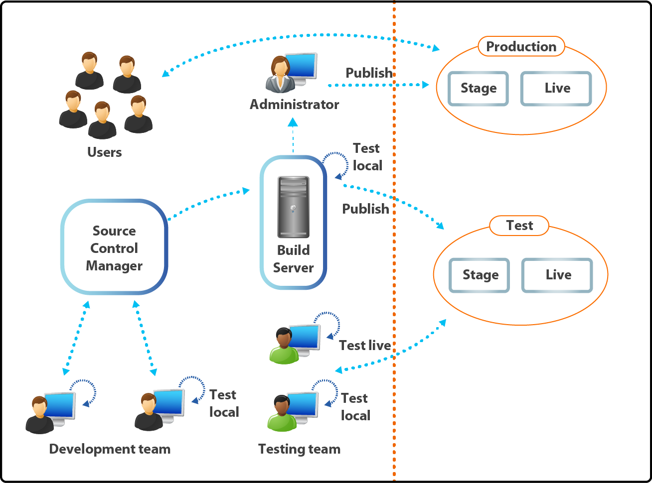 Application Lifecycle Management ALM CollabNet TeamForge